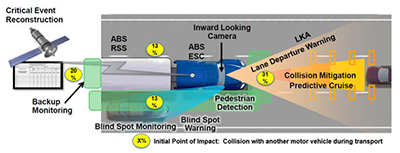 graphic of truck forward sensors
